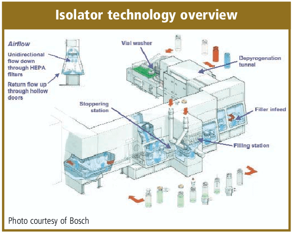 Isolator technology overview